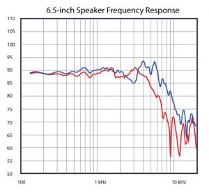 Car Audio Speaker Technologies