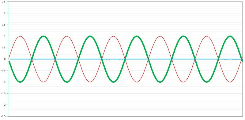 All-Pass filters